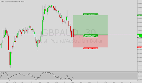 GBPAUD: *Trade of the Day* Long GBP/AUD