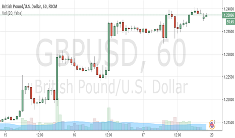 GBPUSD: W1 strategy GBP/USD sell