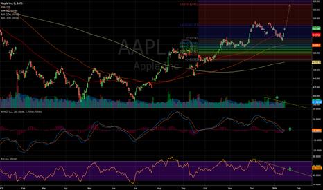 AAPL: apple 1d
