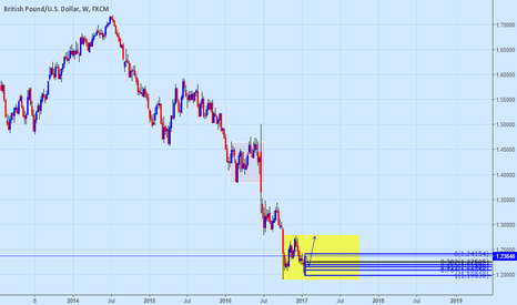 GBPUSD: $GBP Consolidation phase aiming toward 1.28