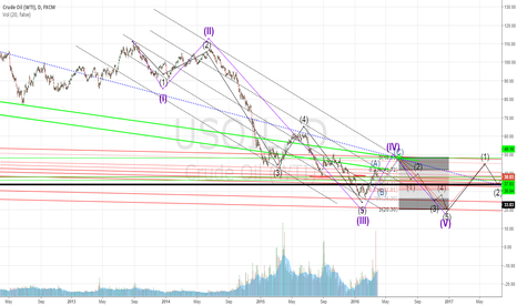USOIL: oil supercycle