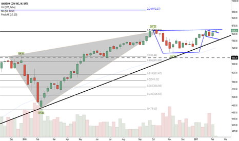 AMZN: Coming out of the handle now