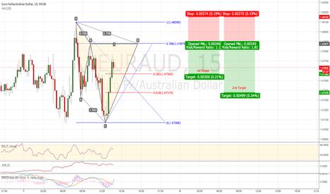EURAUD: EUR/AUD: Possible Bearish Cypher Pattern