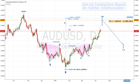AUDUSD: Techs Calling Top; Funds Expect Reversal   $AUD $USD #RBA #forex
