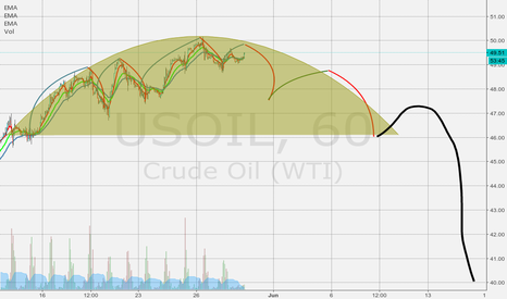 USOIL: Oil is following its own course to drip drop