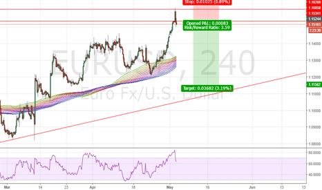 EURUSD: EURUSD short to 1.12 handles