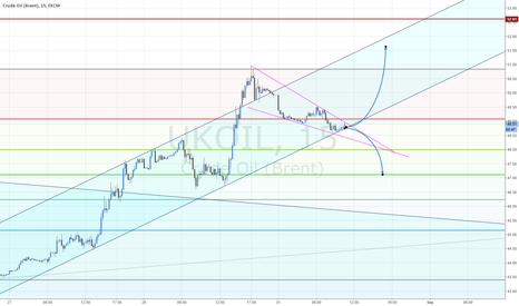 UKOIL: Long or Short Brent Oil depends on what formation is broken.