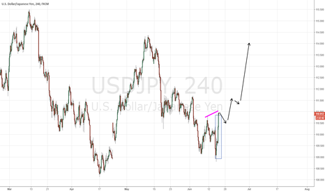 USDJPY: Higher high on big green candle