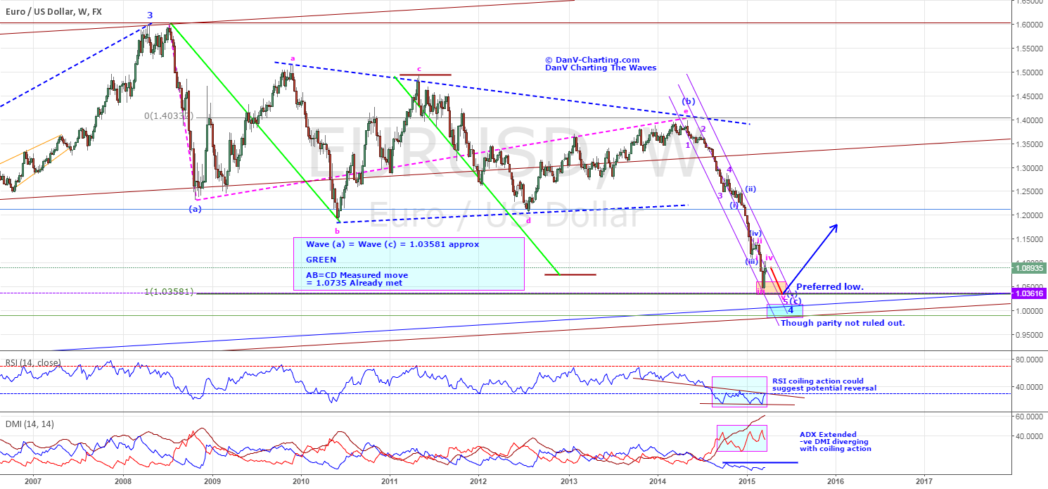 "EURUSD - COULD IT BE THE ""COME BACK KID""? - UPDATED"