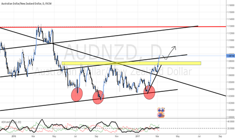 AUDNZD: Waiting for a pullback on AUD/NZD to buy medium to long term