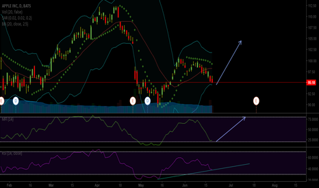 AAPL: Another DIVERGENCE