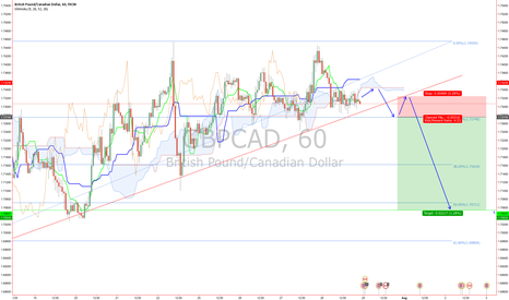 GBPCAD: GBPCAD Potential Short