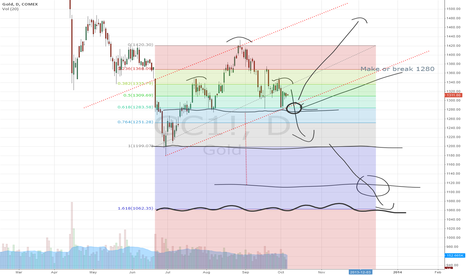 GC1!: Gold h&s pattern