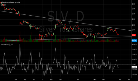 SLV: Silver Coiling