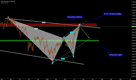 FTSE: FTSE 100 ABCD + Bat Pattern => Strong short opportunity