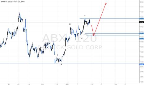 ABX: BARRICK GOLD CORP