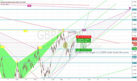 GBPAUD: GBP/AUD make profits.