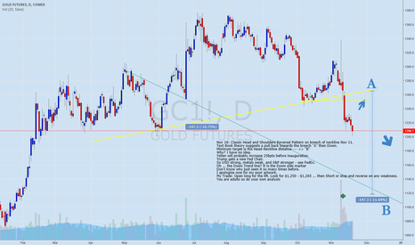 GC1!: Gold HS Reversal Short