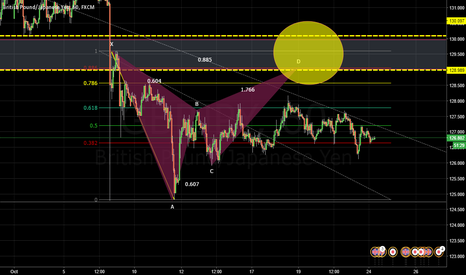 GBPJPY: Ugly Impulse leg. Hidden Opportunity