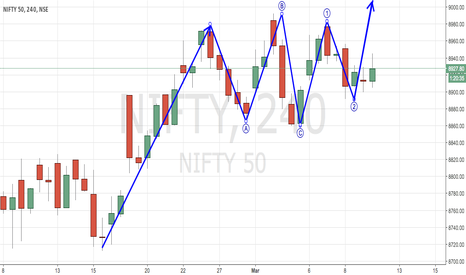 NIFTY: NIFTY - ELLIOTT WAVE ANALYSIS