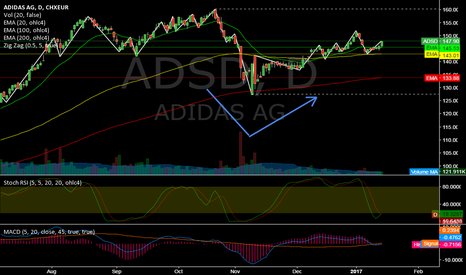 ADS: ADSD @ daily @ closed higher while last 4 trading days