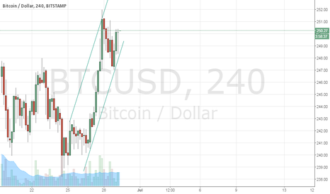 BTCUSD: 5th wave coming