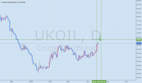 UKOIL: Crude Oil 'short'