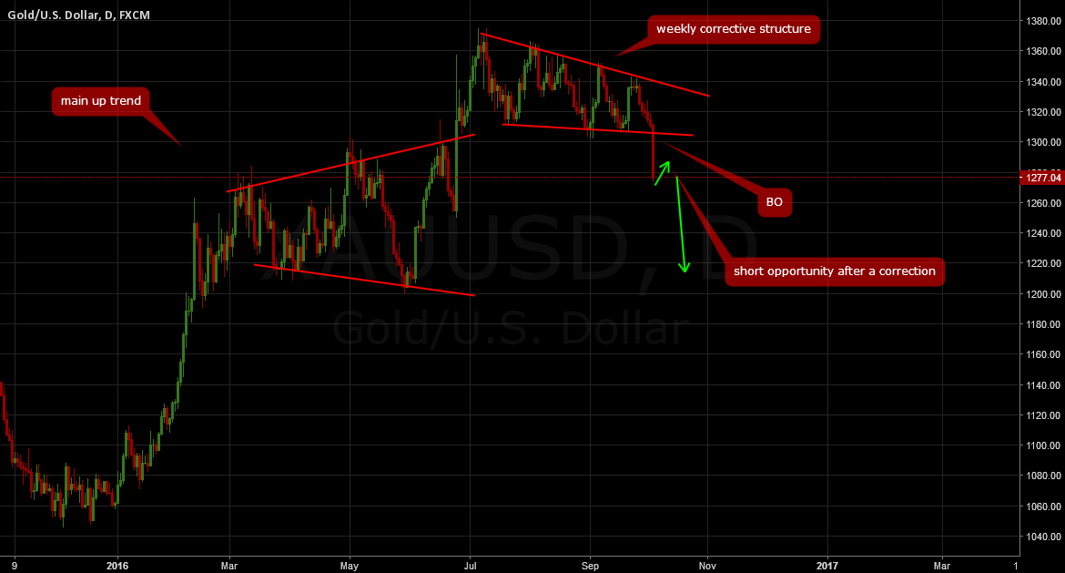 GOLD: Short opportunity