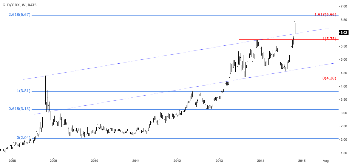 Gold/miners ratio testing channel