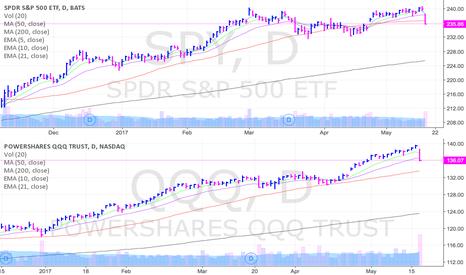 QQQ: SPY vs QQQ  ... likely more selling ahead