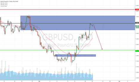 GBPUSD: Looking to Short GBPUSD as D1 SND & Resistance Found