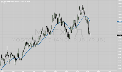 MOEX: Начинайте покупать Московскую биржу