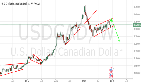 USDCAD: USDCAD WEEKLY VIEW