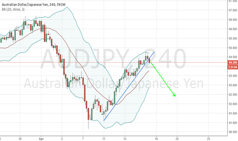 AUDJPY: AUDJPY sell the break of 3 point trendline