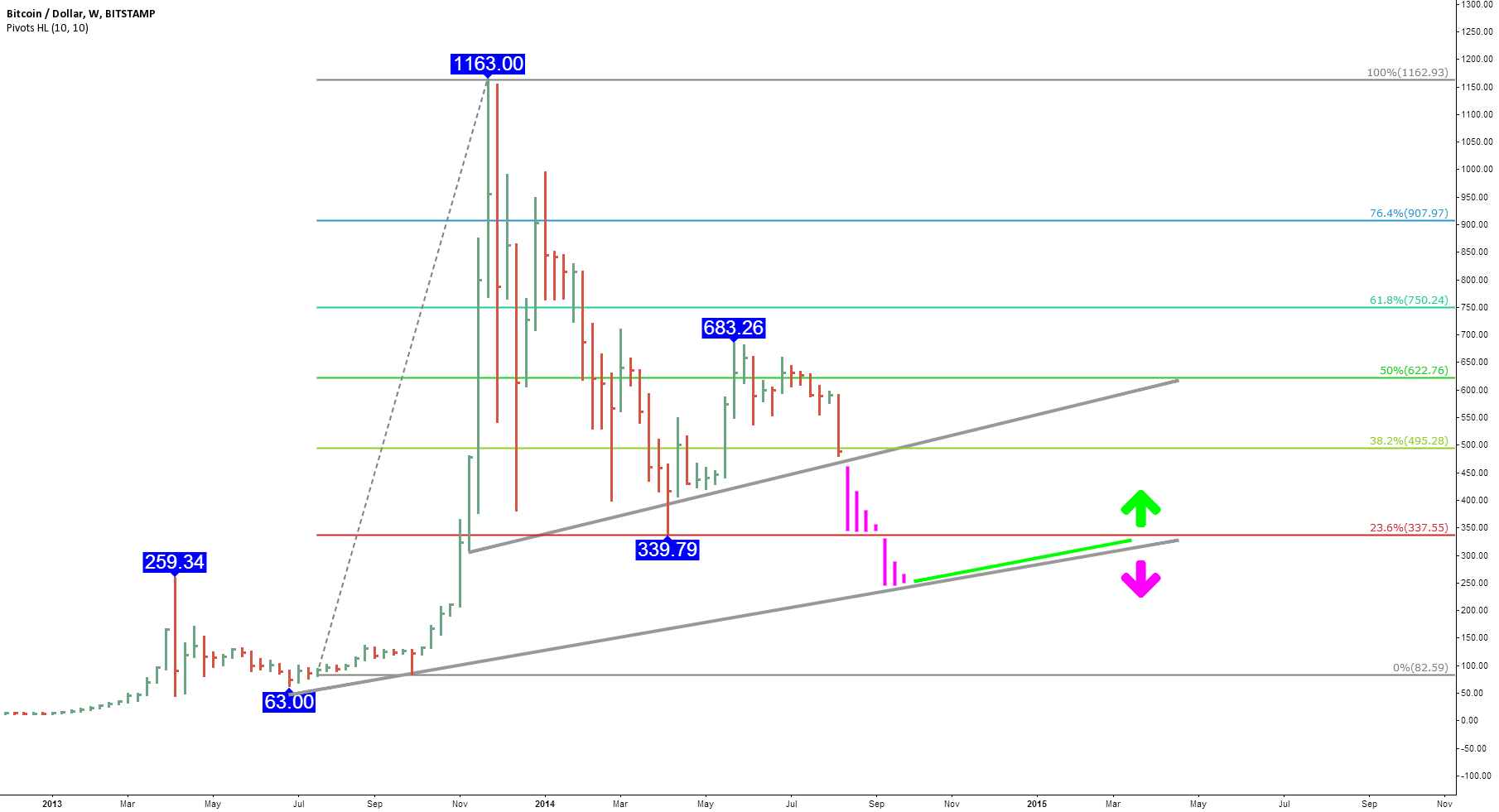 Bitcoin price doom analysis - Why Bitcoin might crash to $333