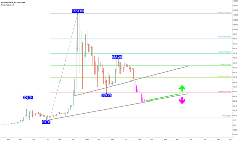 BTCUSD: Bitcoin price doom analysis - Why Bitcoin might crash to $333