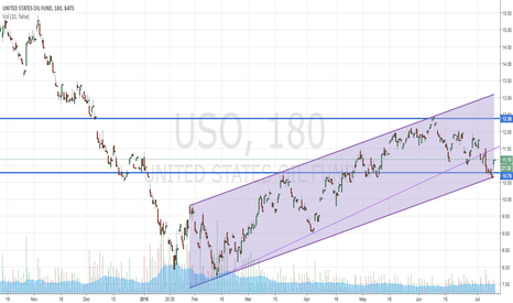 USO: Short this baby!