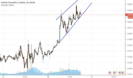 GBPUSD: Bullish Trend with trend line