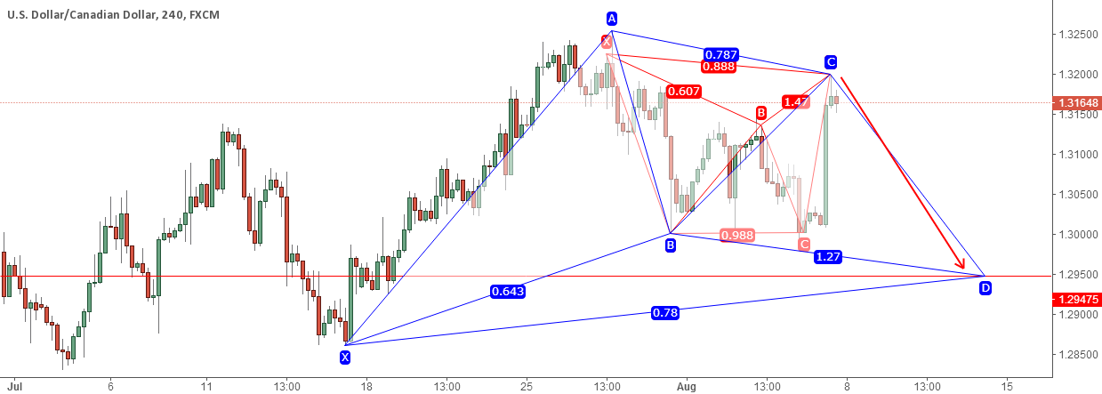 USDCAD SHORT PATTERN