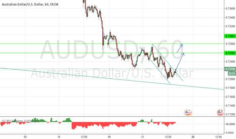 AUDUSD: short term rebound?