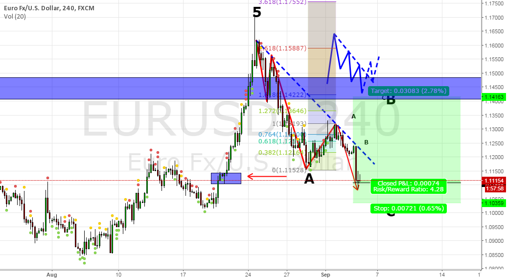 Long EU based on Market Structure + EW