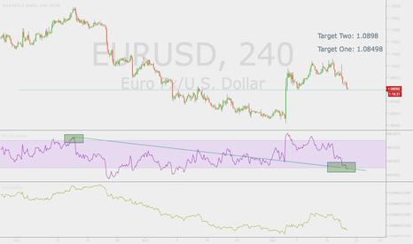 EURUSD: EUR/USD Upward Bounce Off A/D support + Fibline
