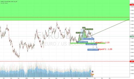 EURUSD: EURO / DOLLAR - ETE cassée et 350 de potentiel à la baisse