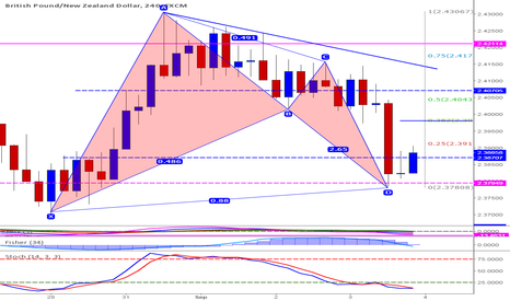 GBPNZD: Long on bullish bat and Clone Support Zone