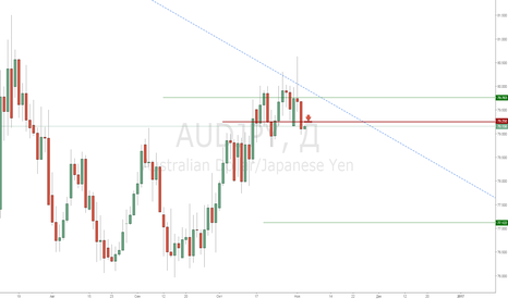 AUDJPY: AudJpy Продажа