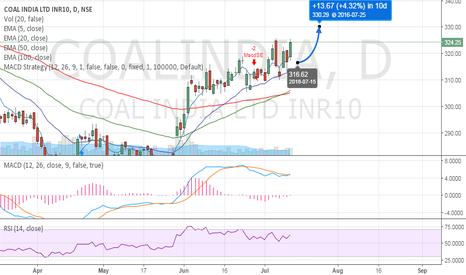 COALINDIA: COAL INDIA LTD - LONG - Target 330.00 in 10 Days