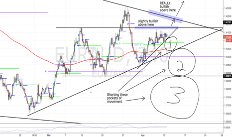 EURAUD: Huge possibility either direction