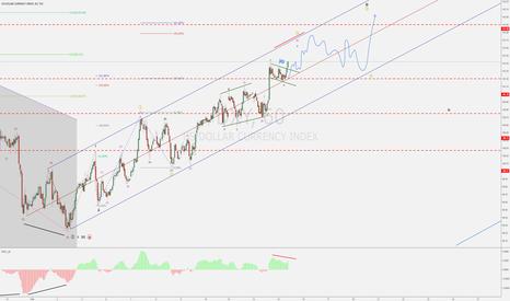 DXY: Dollar Index (DXY) - FOMC Hawkish