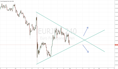 EURJPY: EURJPY WHAT'S NEXT BREAK OUT ?