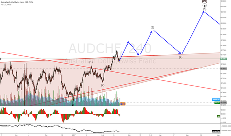 AUDCHF: AUDCHF gaining momentum, might bounce some times out of triangle